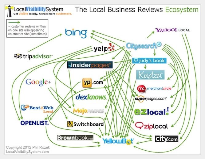 Local Business Ecosystem
